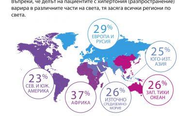 Стартира инициативата Харта за подобряване контрола на артериалната хипертония в България 83